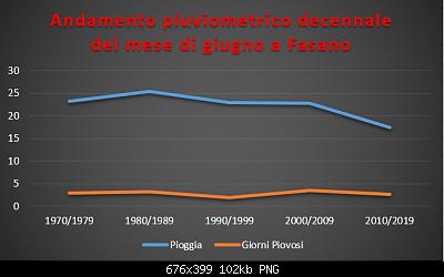 Le nuove medie climatiche 1991-2020-pluviometrico-decennale-giugno.png