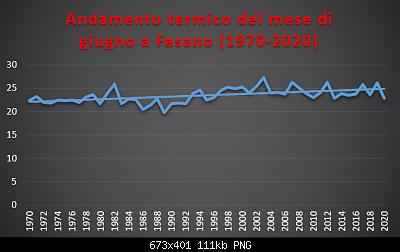 Le nuove medie climatiche 1991-2020-giugno-1970-2020-termo-.png