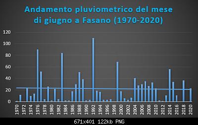 Le nuove medie climatiche 1991-2020-giugno-1970-2020-pluvio-.png