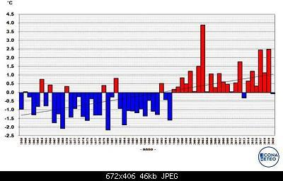 Analisi modelli estate 2020, tentativo 2-giugno-temperature.jpg