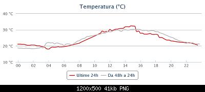 Sicilia - Luglio/Agosto/Settembre 2020-chart-2-.png