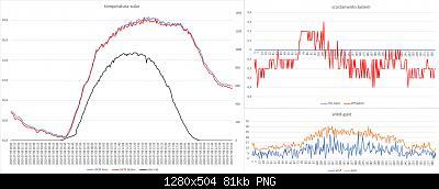 Arriva l'estate: confronto schermi solare-confronto-davis-lastem-09-07-2020.jpg