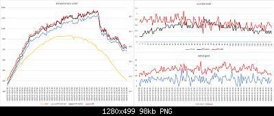 Arriva l'estate: confronto schermi solare-grafici-meteo-10-10-2020-forum.jpg
