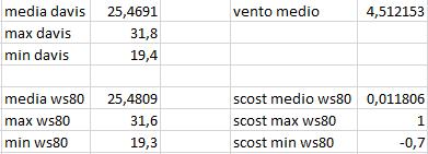 Arriva l'estate: confronto schermi solare-scost-medie-max-min-10-10-2020-davis-ws80.png