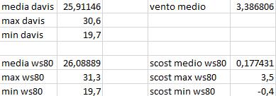 Arriva l'estate: confronto schermi solare-scost-medie-max-min-11-07-2020.png