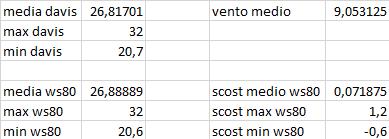 Arriva l'estate: confronto schermi solare-scost-medie-max-min-12-07-2020-.png
