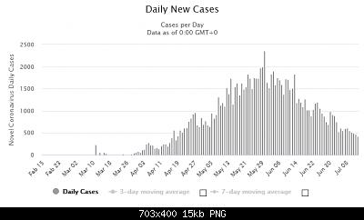 Nuovo Virus Cinese-screenshot_2020-07-15-qatar-coronavirus-104-533-cases-and-150-deaths-worldometer.png