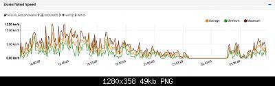 Sicilia - Luglio/Agosto/Settembre 2020-screenshot_2020-07-18-mycontroller-org-the-open-source-controller.jpg