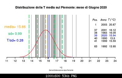 Giugno 2020: anomalie termiche e pluviometriche-798006distanotmed.png