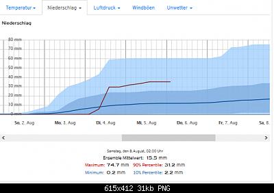 Romagna dal 27 luglio al 02 agosto-screenshot_2020-07-27-ecmwf-14-tage-ensemble-vorhersage-fuer-gabicce-mare-3-.png