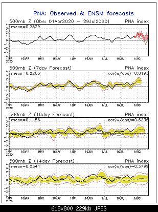 Analisi modelli estate 2020, tentativo 2-pna.sprd2.jpg