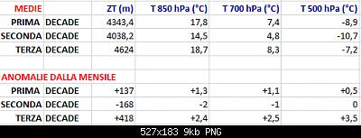 Luglio 2020: anomalie termiche e pluviometriche-anomalie-medie-luglio-2020.png