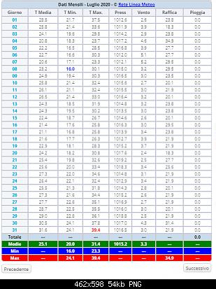 Luglio 2020: anomalie termiche e pluviometriche-screenshot-8-.png