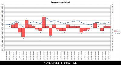 Nowcasting FVG - Veneto Orientale e Centrale AGOSTO 2020-202007-pressure-02.jpg