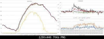 Arriva l'estate: confronto schermi solare-grafici-meteo-31-07-2020.jpg