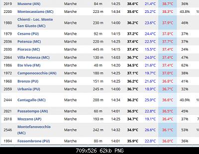 Marche luglio 2020-screenshot_2020-08-01-dati-delle-stazioni-live-2-.png