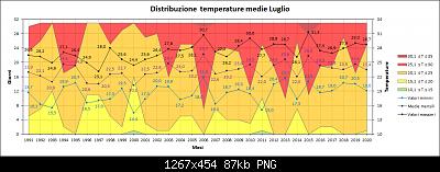 Nowcasting FVG - Veneto Orientale e Centrale AGOSTO 2020-medie.png