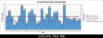 Nowcasting FVG - Veneto Orientale e Centrale AGOSTO 2020-pioggia.jpg