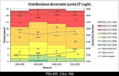 Nowcasting FVG - Veneto Orientale e Centrale AGOSTO 2020-decenni_zt.png