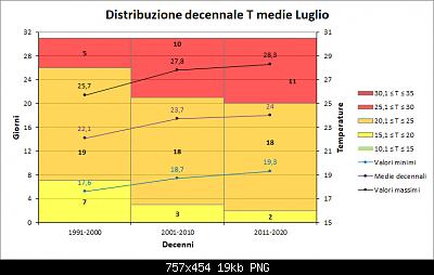 Nowcasting FVG - Veneto Orientale e Centrale AGOSTO 2020-decenni_medie.png