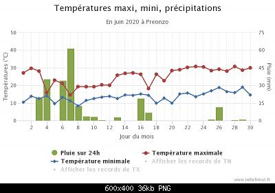 Giugno 2020: anomalie termiche e pluviometriche-graphique_infoclimat.fr-7-.png