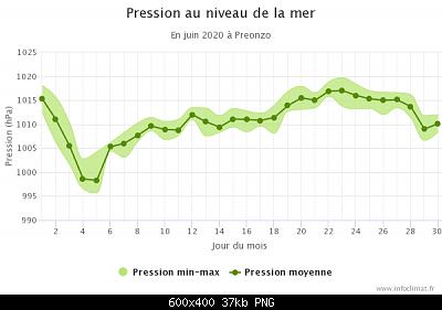 Giugno 2020: anomalie termiche e pluviometriche-graphique_infoclimat.fr-6-.png