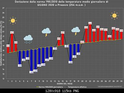 Giugno 2020: anomalie termiche e pluviometriche-giugno2020.jpg