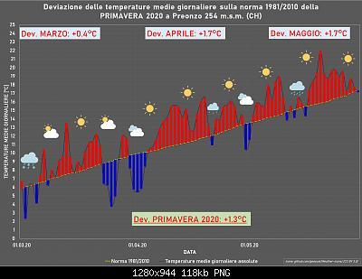 Resoconto Primavera 2020: anomalie termiche e pluviometriche-primavera.jpg