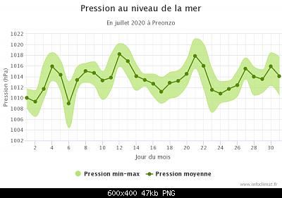 Luglio 2020: anomalie termiche e pluviometriche-graphique_infoclimat.fr-8-.png
