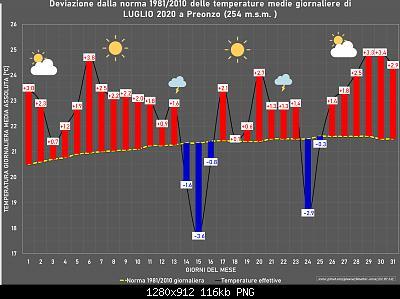 Luglio 2020: anomalie termiche e pluviometriche-luglio.jpg