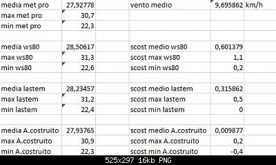 Arriva l'estate: confronto schermi solare-scost-medie-max-min-03-08-2020-forum.png