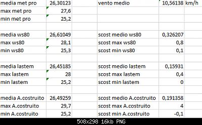 Arriva l'estate: confronto schermi solare-scost-medie-max-min-04-08-2020-forum.png
