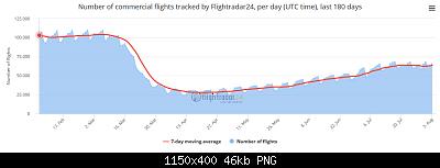 Effetto dell'epidemia sulla limitazione dei viaggi, turismo, lavoro ed economia-screenshot_2020-08-04-live-flight-tracker-real-time-flight-tracker-map-flightradar24.png