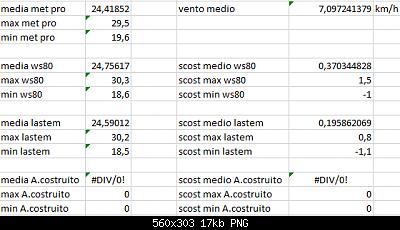 Arriva l'estate: confronto schermi solare-scost-medie-max-min-05-08-2020-forum.png