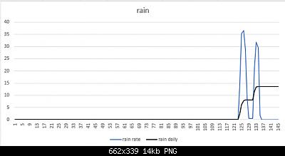 Arriva l'estate: confronto schermi solare-pioggia-05-08-2020.png