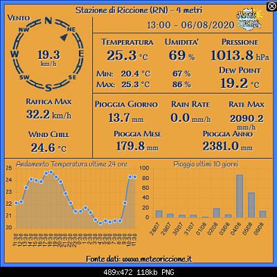 Romagna dal 03 al 09 agosto 2020-screenshot_2020-08-06-rete-monitoraggio-centro-nord-italia.png