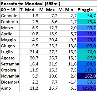 Basso Piemonte - Agosto 2020-roccaforte.jpg