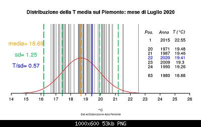 Luglio 2020: anomalie termiche e pluviometriche-798007distanotmed.png