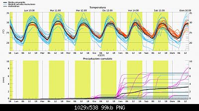 Marche agosto 2020-screenshot_2020-08-09-previsioni-multimodel-ensemble-per-gabicce-mare-1-.png