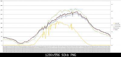 Arriva l'estate: confronto schermi solare-temperature-09-08-2020.jpg