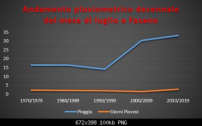 Le nuove medie climatiche 1991-2020-pluvio-decennale-luglio.png