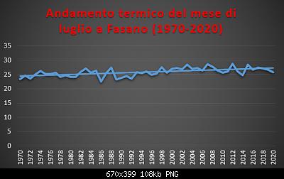 Le nuove medie climatiche 1991-2020-luglio-1970-2020-termo-.png