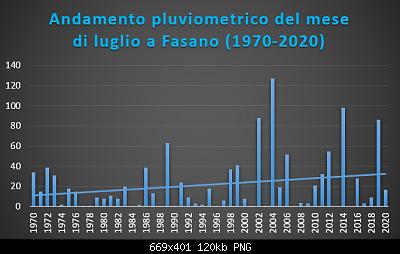 Le nuove medie climatiche 1991-2020-luglio-1970-2020-pluvio-.png