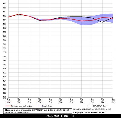 Analisi modelli estate 2020, tentativo 2-graphe2_00_0_0_12.10331_42.68099_.png