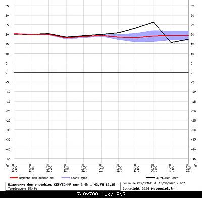 Analisi modelli estate 2020, tentativo 2-graphe0_00_0_0_12.10331_42.68099_.png