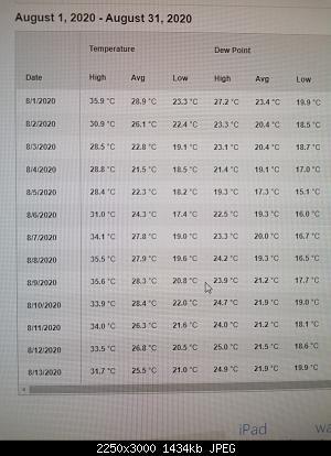 Romagna dal 10 al 16 agosto 2020-temperature-1-13-ago-2020.jpg
