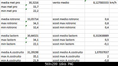 Arriva l'estate: confronto schermi solare-scost-medie-max-min-13-08-2020-forum.png