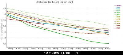 Artico verso l'abisso... eppure lo dicevamo che...-graph-ads-nipr-vishop-jaxa-20-08-13.jpg