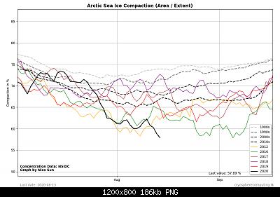 Artico verso l'abisso... eppure lo dicevamo che...-arctic_graph_compaction-1-.png