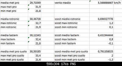Arriva l'estate: confronto schermi solare-scost-medie-max-min-14-08-2020-forum.png